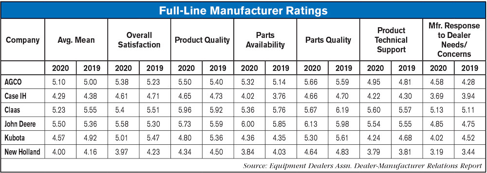 Full Line Manufacturer Ratings